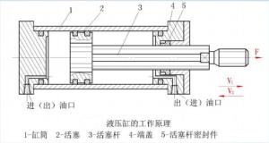 液压缸加工工艺流程图